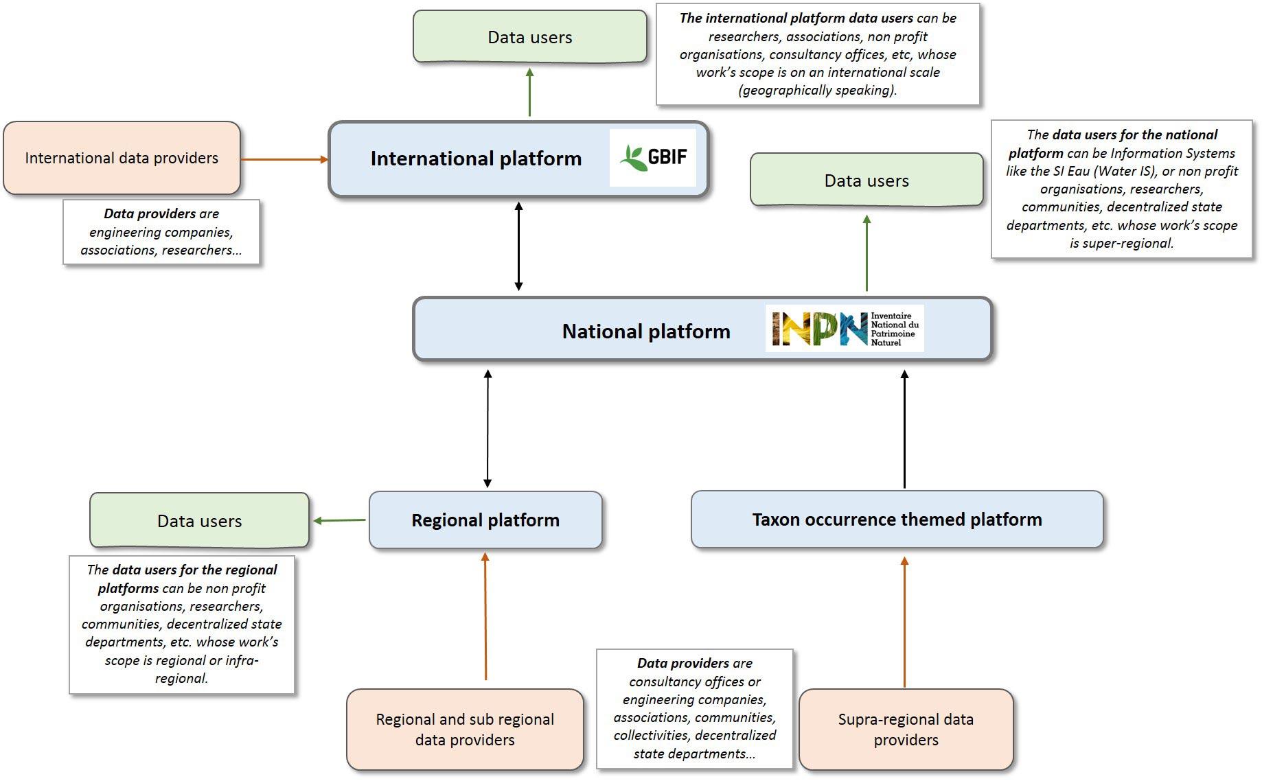Simplified SINP architecture as regards data exchange