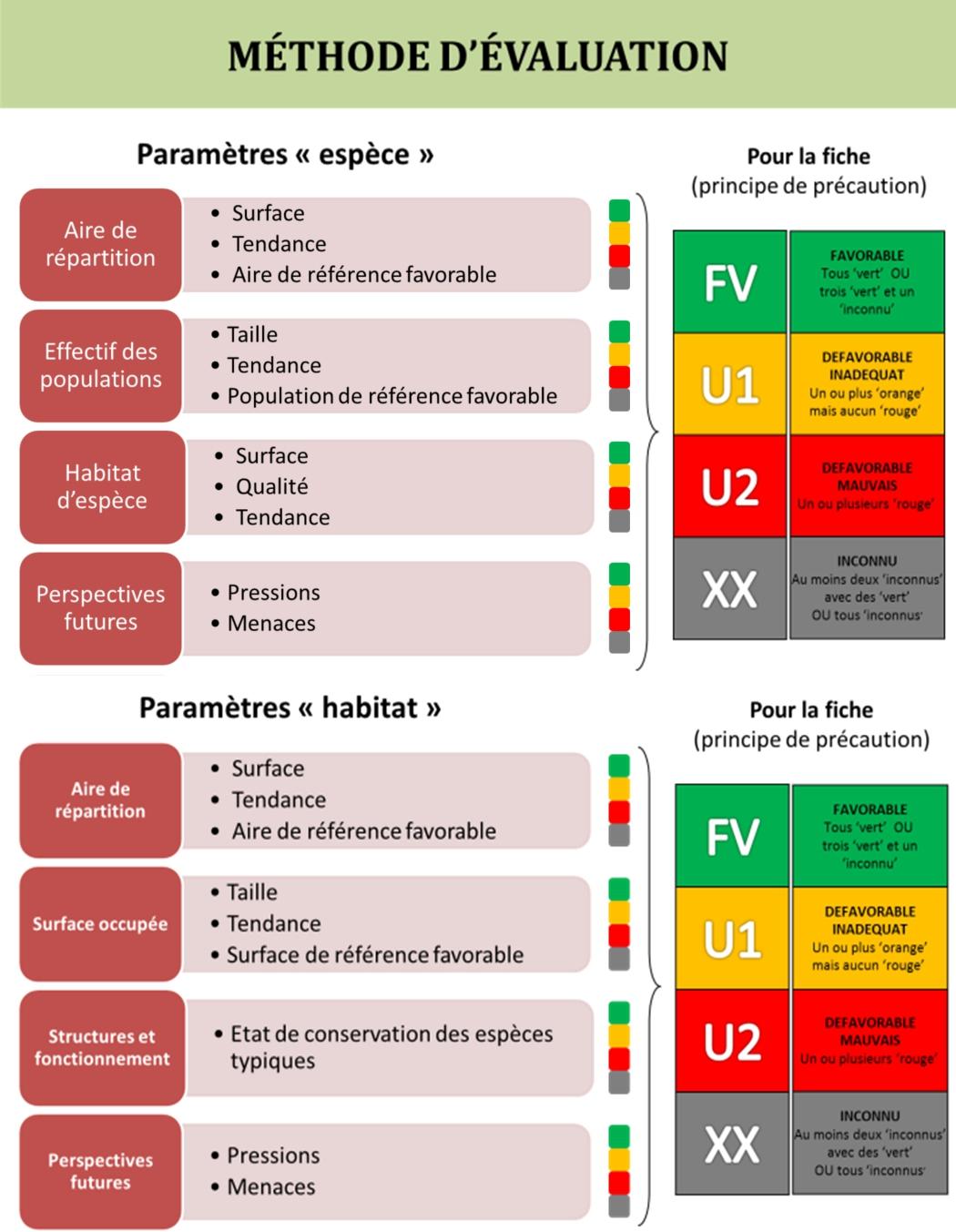 Figure 1 : Critères et paramètres d'évaluation de l'état de conservation des espèces et des habitats d'intérêt communautaire