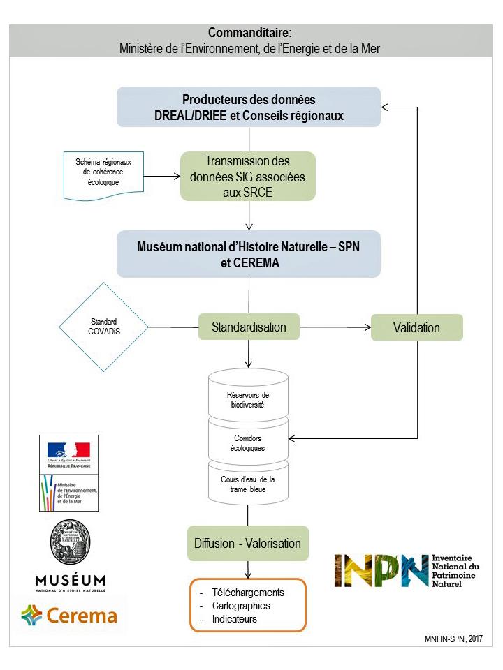 Figure 4 : Méthode de la constitution de la base de données nationale Trame verte et bleue bleue (© UMS Patrinat)