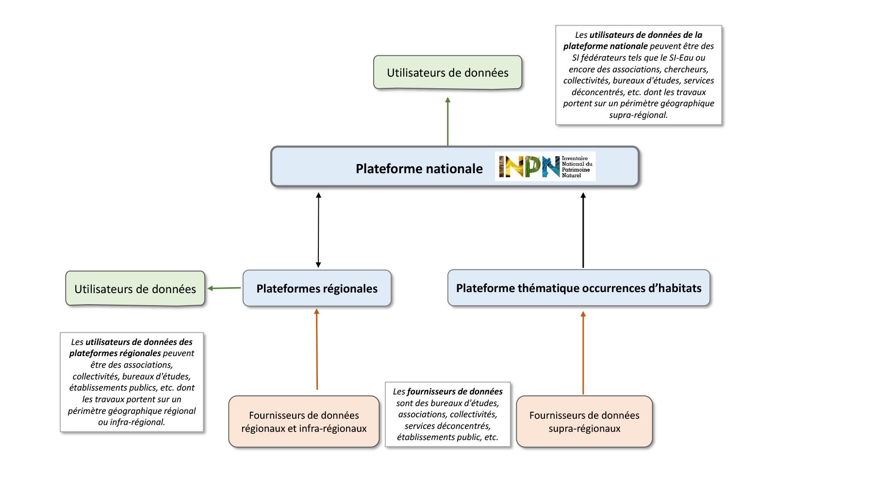 Schéma simplifié de l'architecture du SINP relatif à la circulation des données