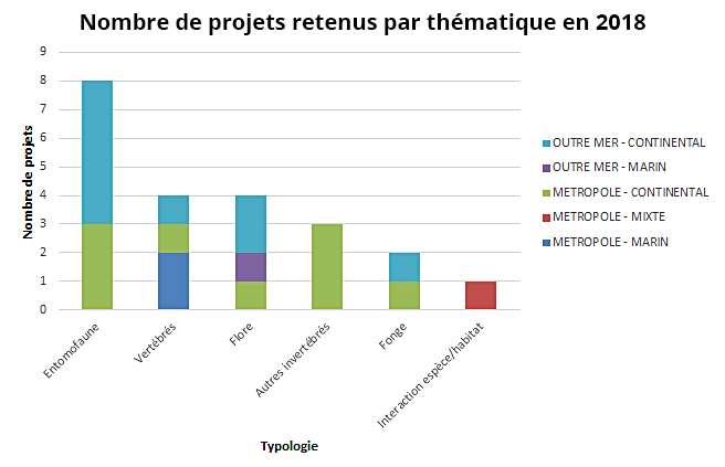 Number of projects selected by theme, 2018 © INPN