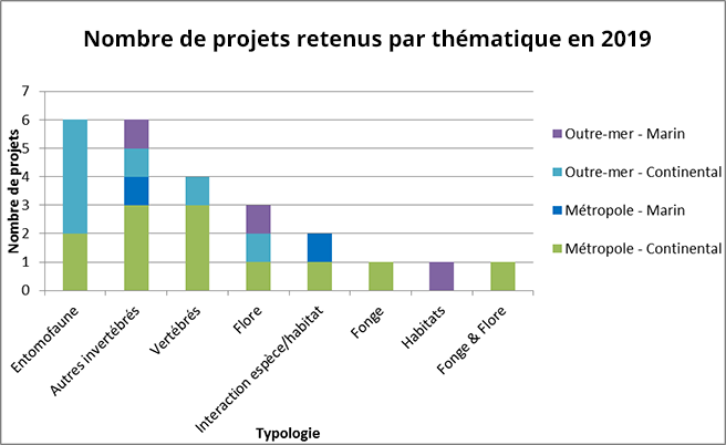 Number of projects selected by theme, 2019 © INPN