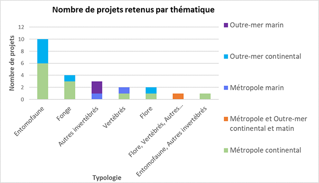 Number of projects selected by theme, 2020 © INPN