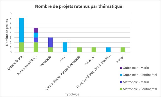 Nombre de projets retenus par thématique, 2021 © INPN