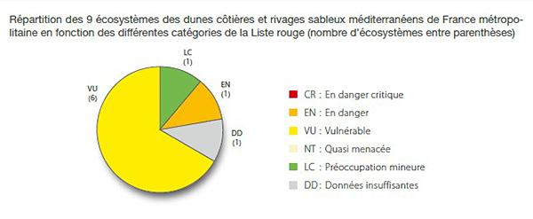 Répartition des 9 écosystèmes des dunes côtières et rivages sableux méditerranéens de France métropolitaine